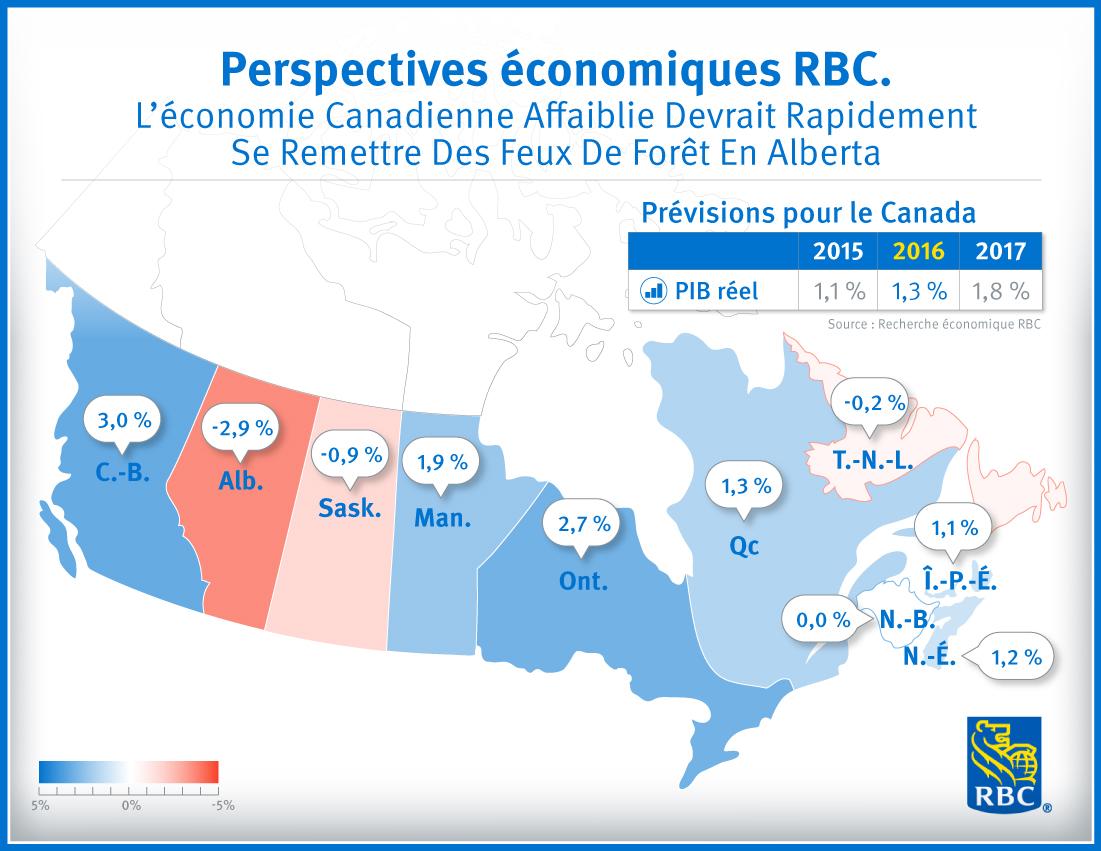 Perspectives économiques RBC - L'économie Canadienne affaiblie devrait rapidement se remettre des feux de forêt en Alberta