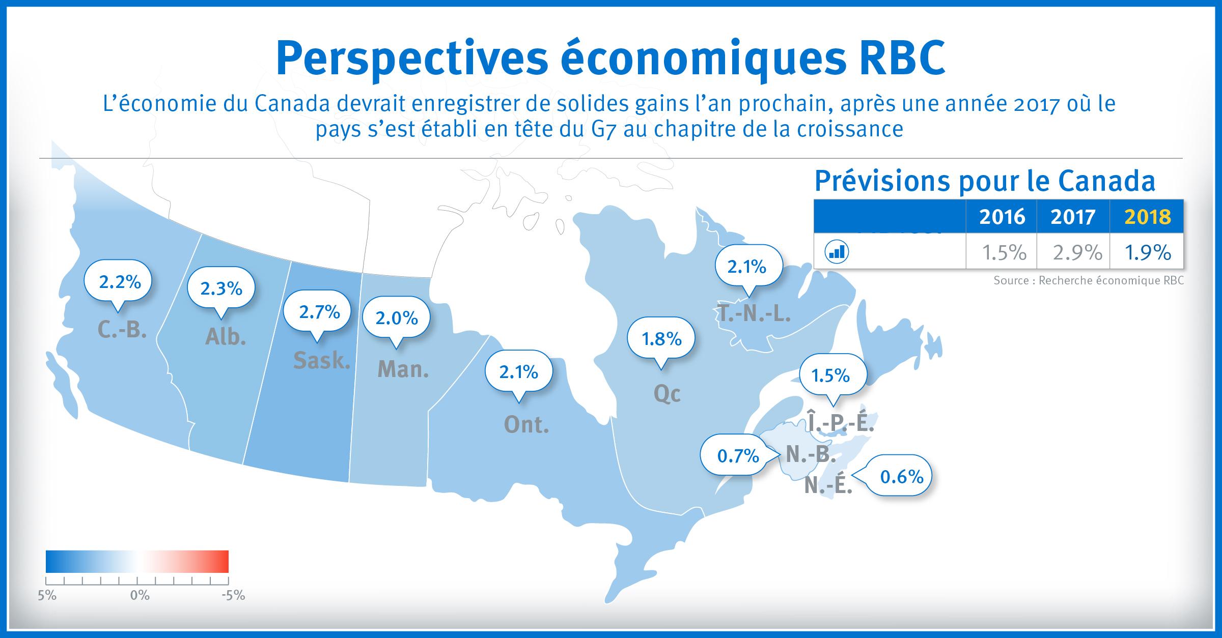 L'économie du Canada devrait enregistrer de solides gains l'an prochain