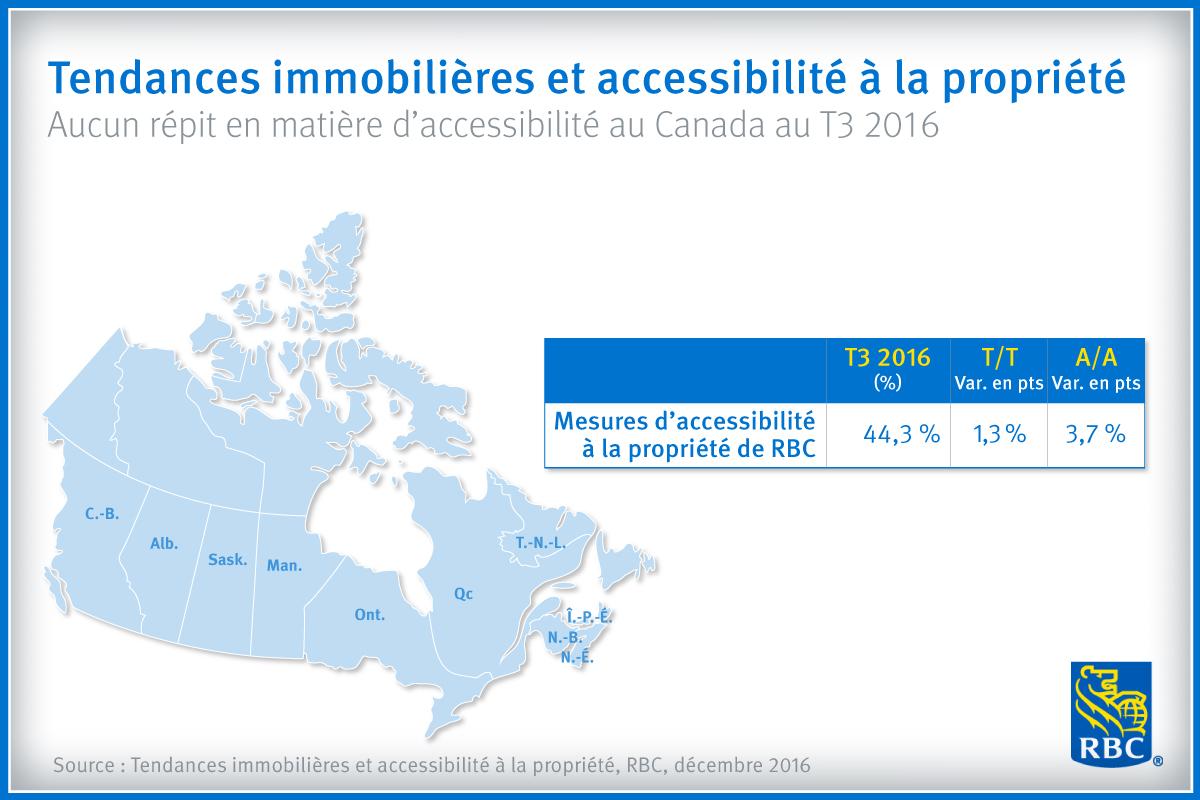 Tendances immobilières et accessibilité à la propriété - Aucun répit en matière d'accessibilité au Canada au T3 2016