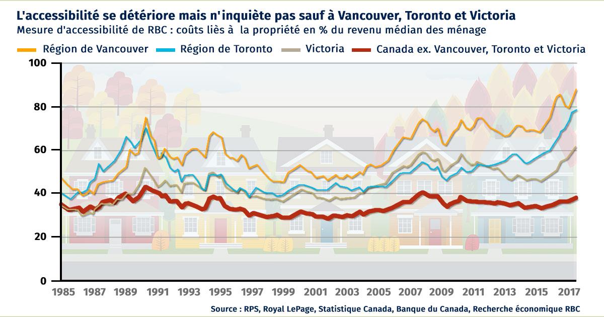 L'accessibilité se détériore mais n'inquiète pas sauf à Vancouver, Toronto et Victoria