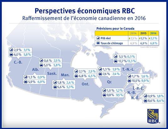 Perspectives économiques RBC - Raffermissement de l'économie canadienne en 2016 Prévisions pour le Canada