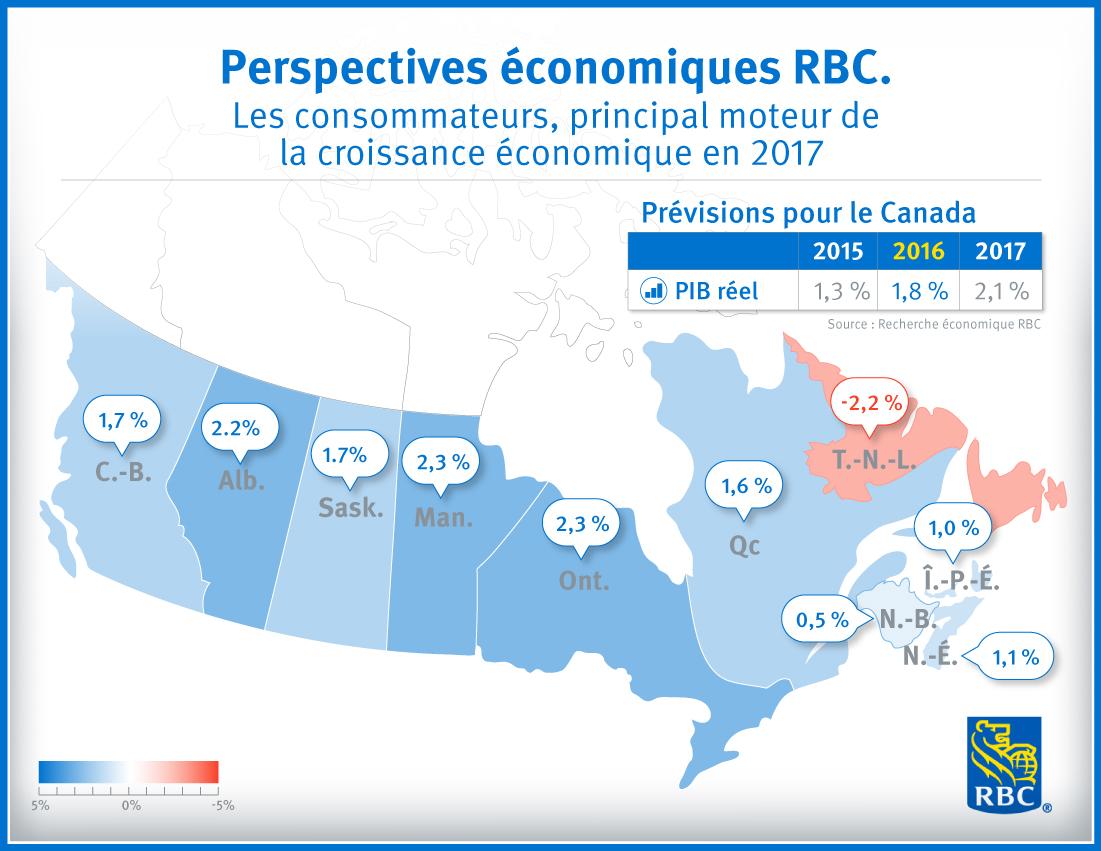 Perspectives économiques RBC - Les consommateurs, principal moteur de la croissance économique en 2017