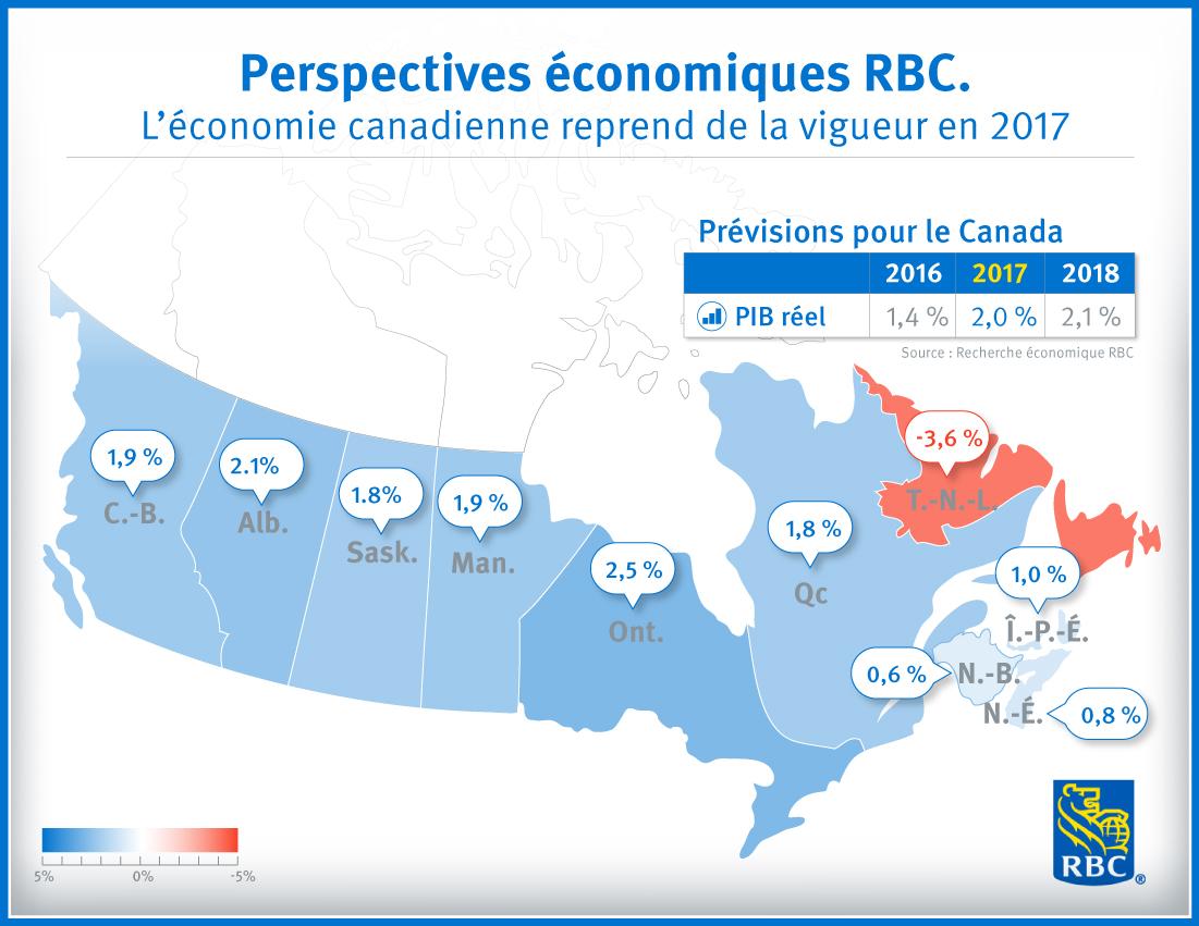 Perspectives économiques RBC L'économie canadienne reprend de la vigueur en 2017