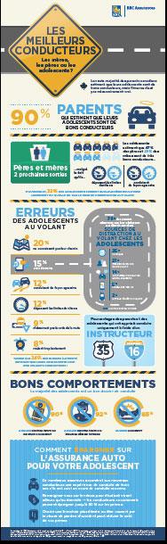 Le sondage de RBC Assurances : Qui sont les meilleurs conducteurs... Les mères, les pères ou les adolescents ?