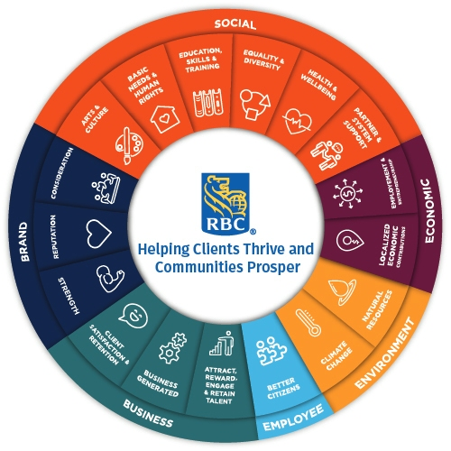 A wheel showing RBC's initiatives